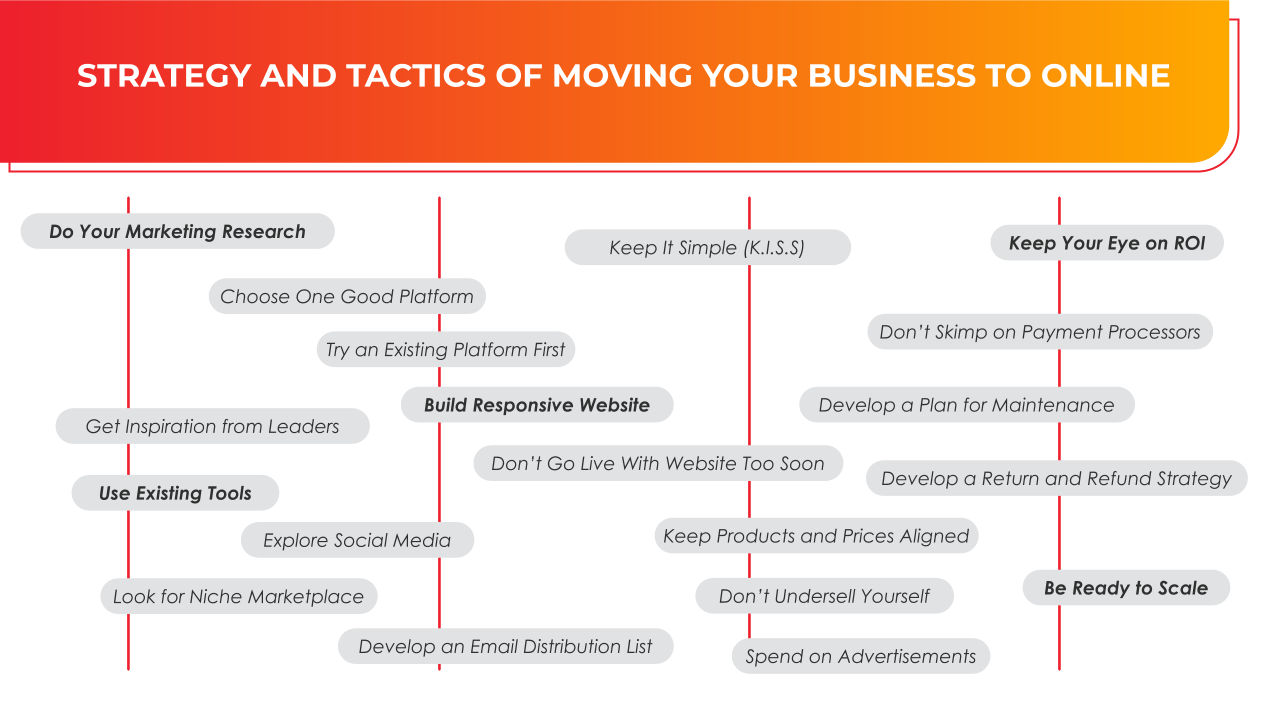Strategy and tactics of going online