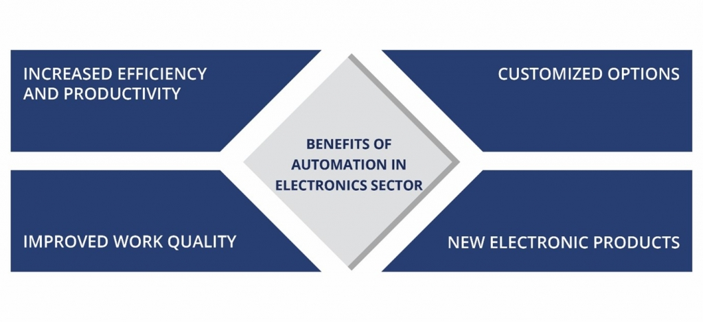 Automation in Electronic Sector